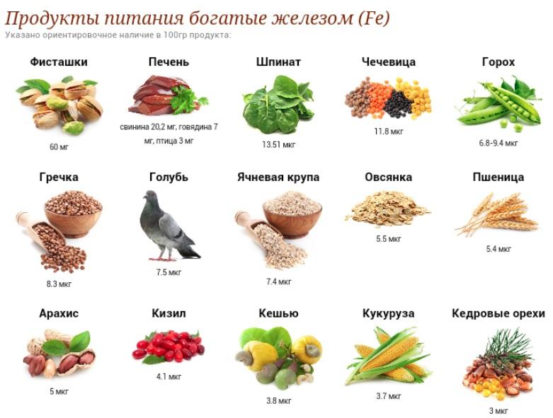 продукты богатые железом для вегетарианца